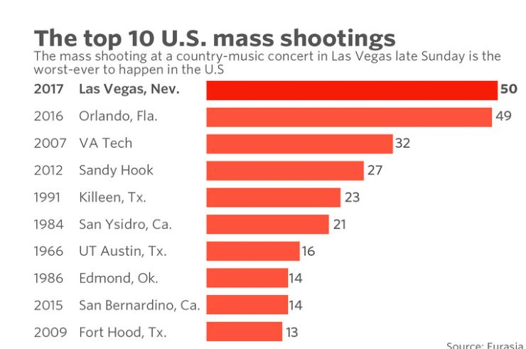 Mass shootings USA